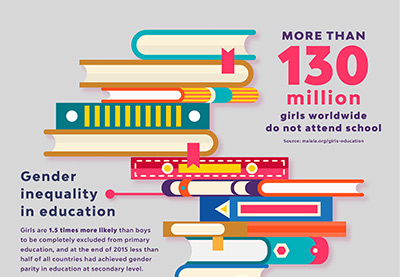 How to Create an Education Infographic in Adobe InDesign | How To | Latest Technology News