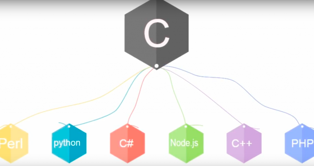 "Is ""C Programming language"" Still Worth Learning in 2018? 