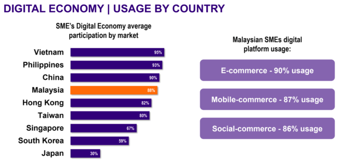 Malaysian SMEs beat out SG and HK in new technology adoption | Malaysia | Latest Technology News