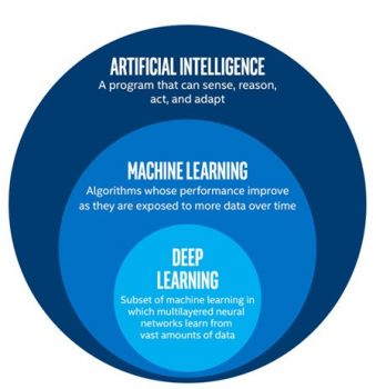 The Difference Between Machine Learning, AI and Deep Learning | Tips & Tricks | Latest Technology News
