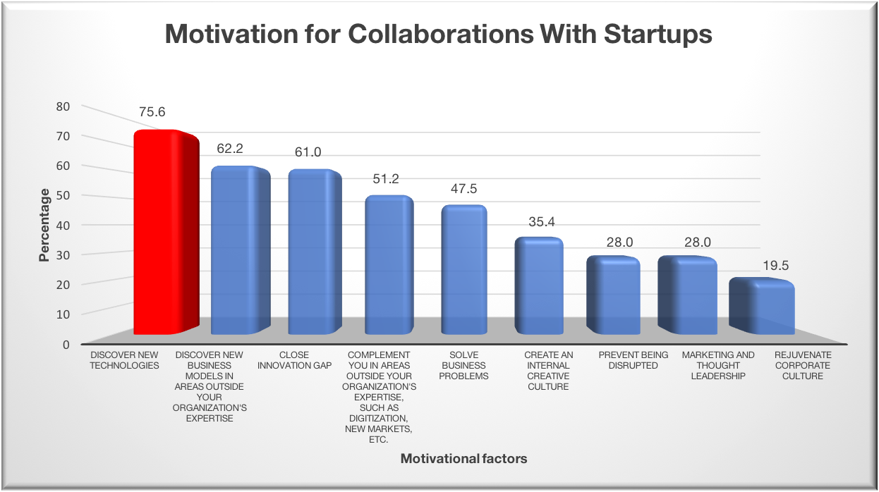 Figure 1 Companies respond in terms of which motivational factors were most important for startup-corporate collaboration.