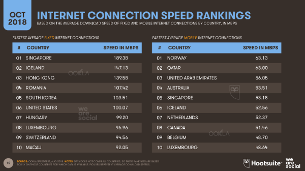 China's internet speeds lag far behind developed peers, recent report shows | Digital Asia | Latest Technology News